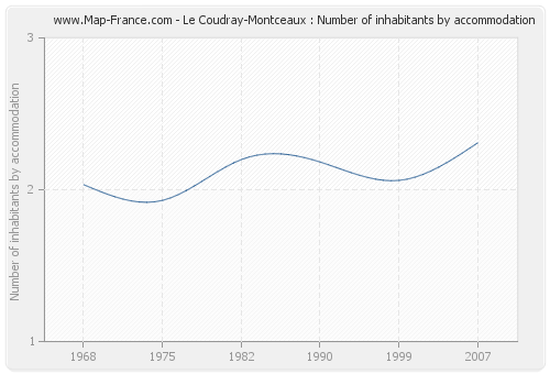 Le Coudray-Montceaux : Number of inhabitants by accommodation