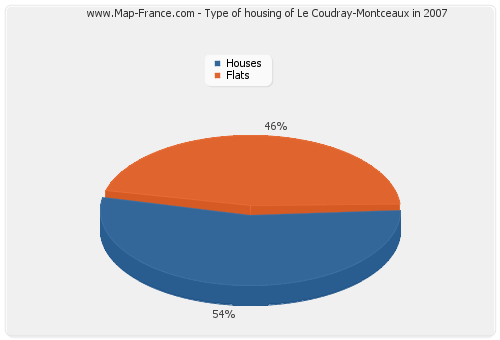 Type of housing of Le Coudray-Montceaux in 2007