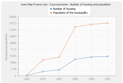 Courcouronnes : Number of housing and population