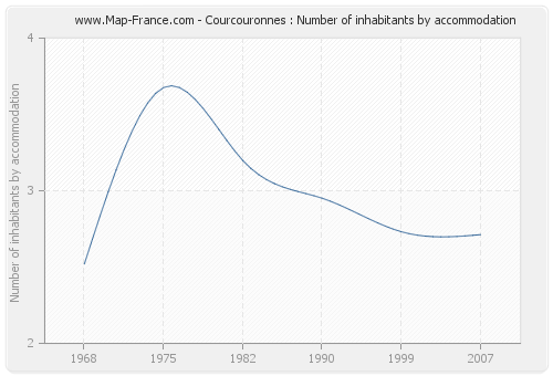 Courcouronnes : Number of inhabitants by accommodation