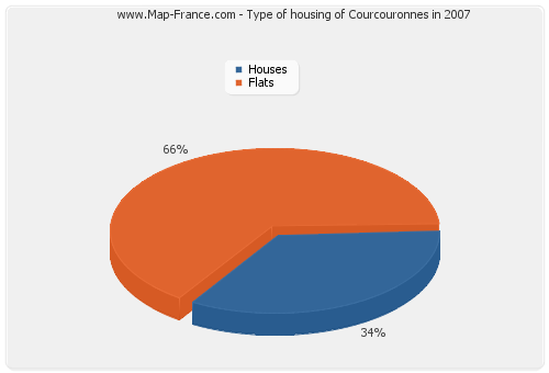 Type of housing of Courcouronnes in 2007