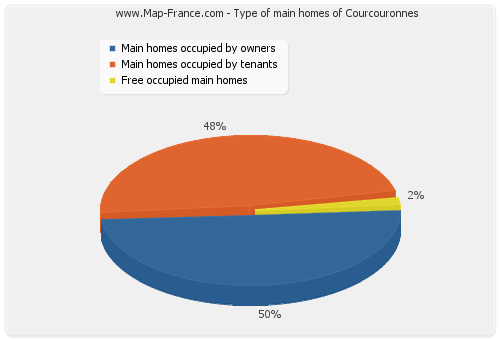 Type of main homes of Courcouronnes