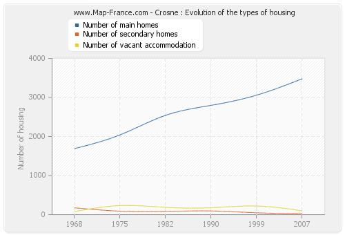 Crosne : Evolution of the types of housing