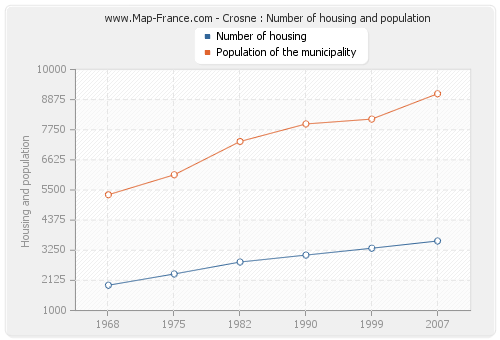 Crosne : Number of housing and population