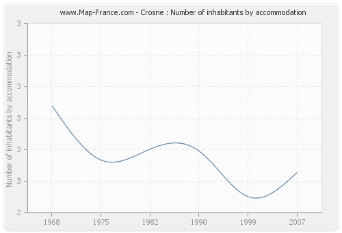 Crosne : Number of inhabitants by accommodation