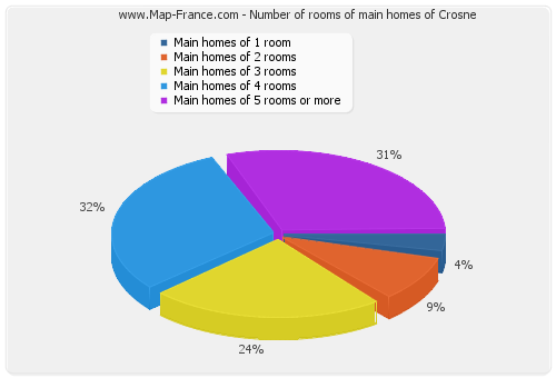 Number of rooms of main homes of Crosne