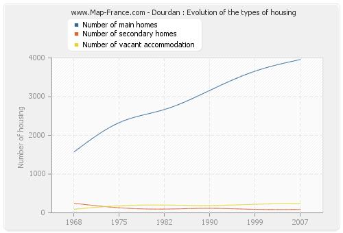 Dourdan : Evolution of the types of housing