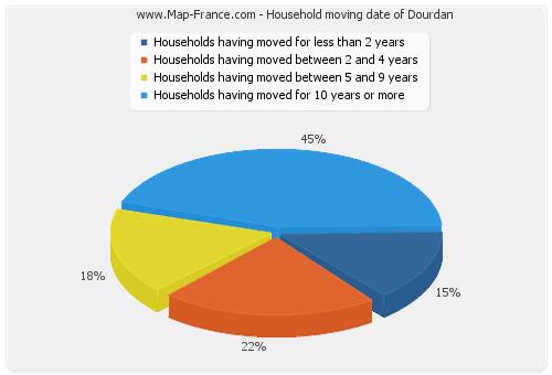 Household moving date of Dourdan