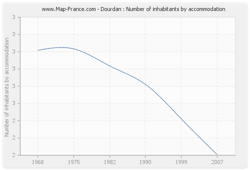 Dourdan : Number of inhabitants by accommodation