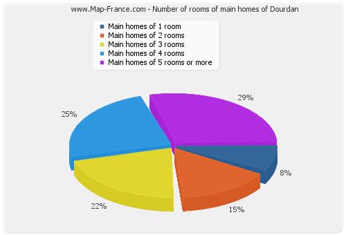 Number of rooms of main homes of Dourdan