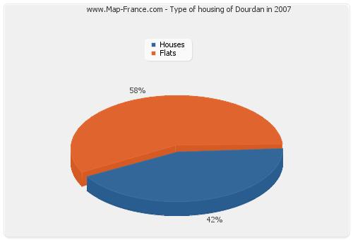 Type of housing of Dourdan in 2007