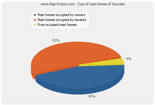 Type of main homes of Dourdan