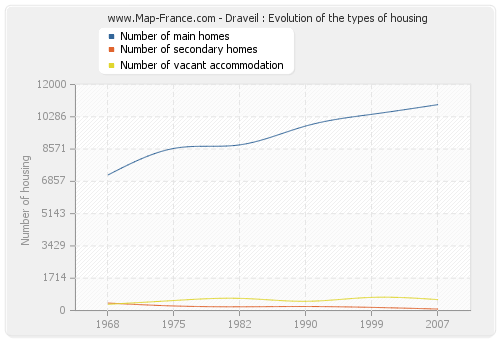 Draveil : Evolution of the types of housing