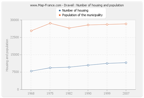 Draveil : Number of housing and population