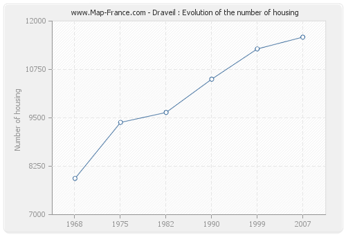 Draveil : Evolution of the number of housing
