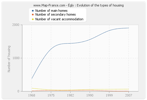 Égly : Evolution of the types of housing