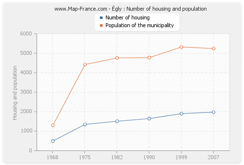 Égly : Number of housing and population