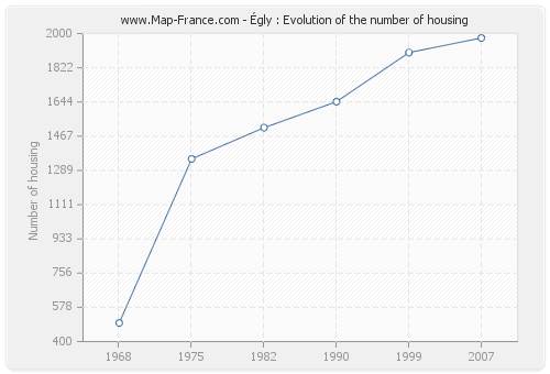 Égly : Evolution of the number of housing