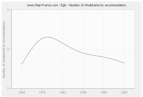 Égly : Number of inhabitants by accommodation
