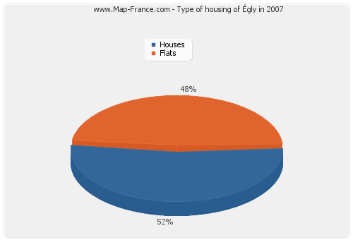 Type of housing of Égly in 2007