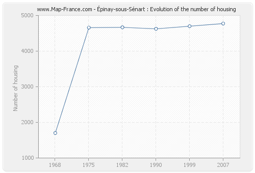 Épinay-sous-Sénart : Evolution of the number of housing
