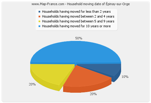 Household moving date of Épinay-sur-Orge