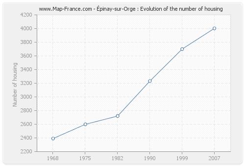 Épinay-sur-Orge : Evolution of the number of housing