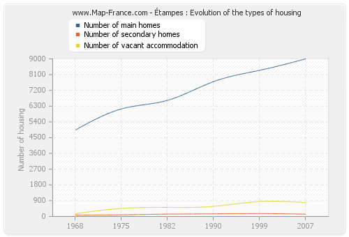 Étampes : Evolution of the types of housing