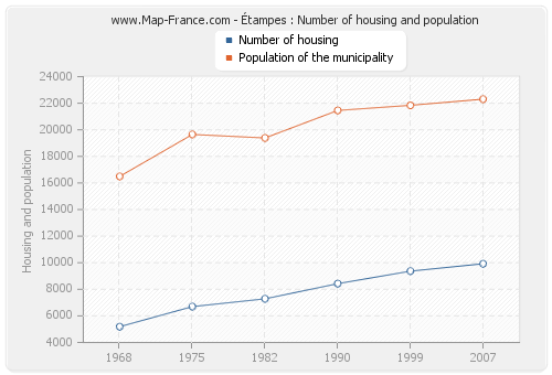 Étampes : Number of housing and population
