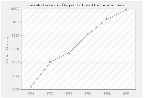 Étampes : Evolution of the number of housing