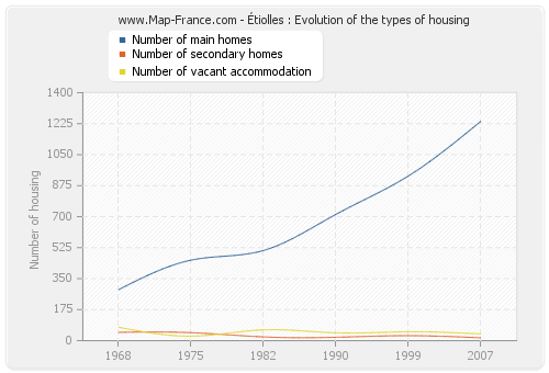 Étiolles : Evolution of the types of housing