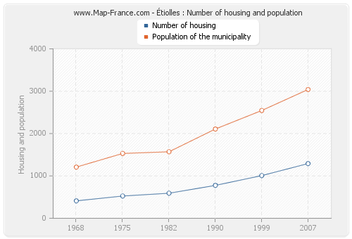 Étiolles : Number of housing and population