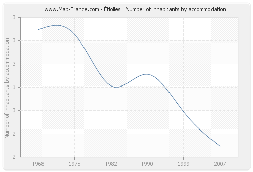 Étiolles : Number of inhabitants by accommodation