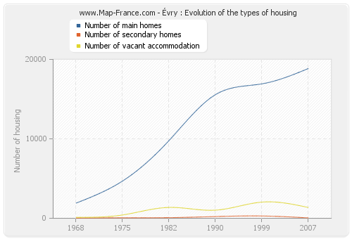 Évry : Evolution of the types of housing
