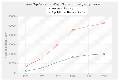 Évry : Number of housing and population