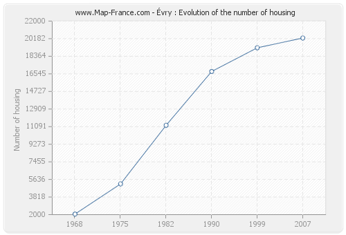 Évry : Evolution of the number of housing