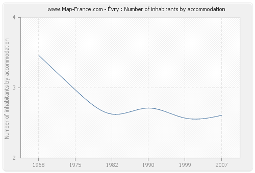 Évry : Number of inhabitants by accommodation