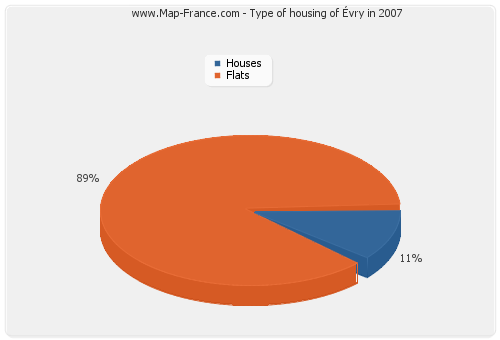 Type of housing of Évry in 2007