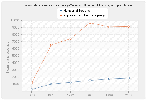 Fleury-Mérogis : Number of housing and population