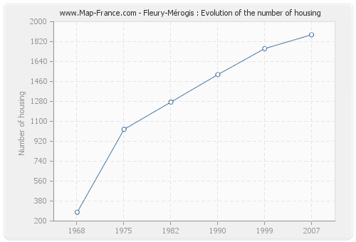 Fleury-Mérogis : Evolution of the number of housing