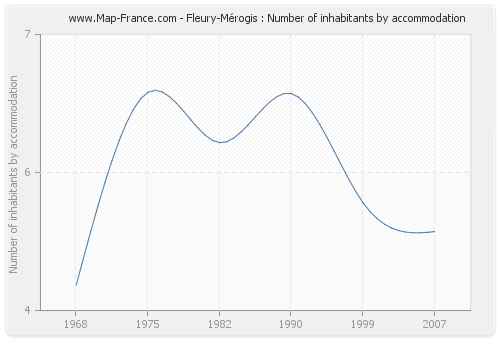 Fleury-Mérogis : Number of inhabitants by accommodation