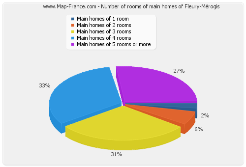 Number of rooms of main homes of Fleury-Mérogis