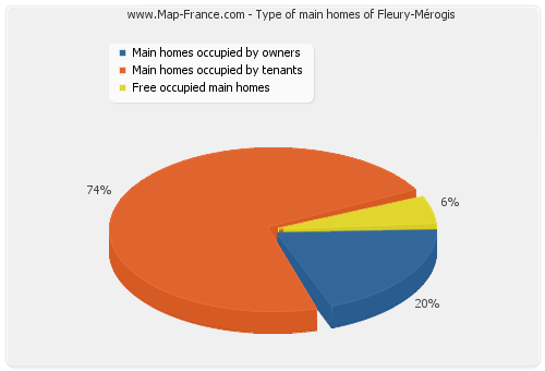 Type of main homes of Fleury-Mérogis