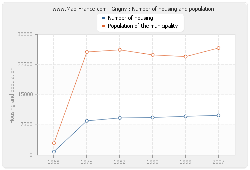 Grigny : Number of housing and population