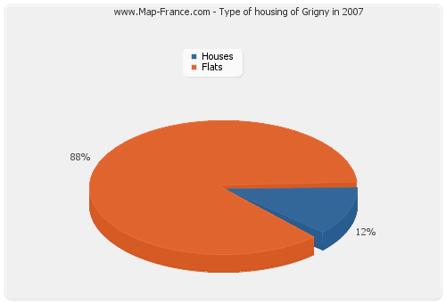 Type of housing of Grigny in 2007