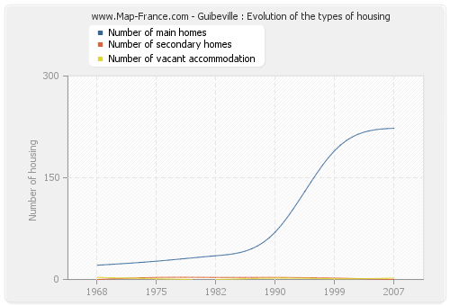 Guibeville : Evolution of the types of housing