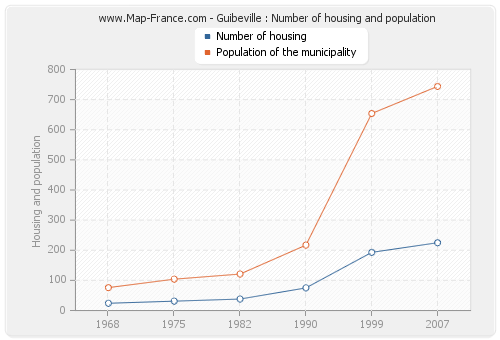 Guibeville : Number of housing and population