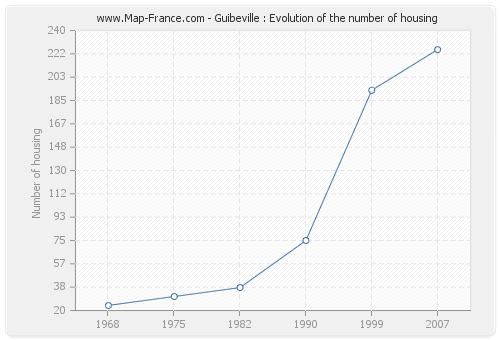 Guibeville : Evolution of the number of housing