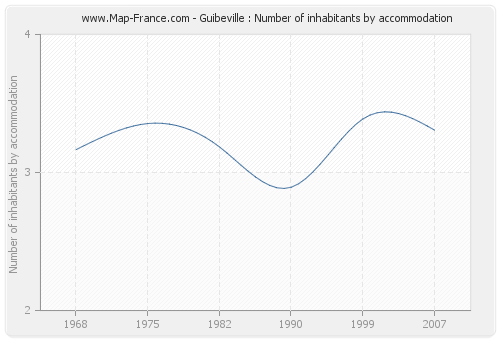 Guibeville : Number of inhabitants by accommodation