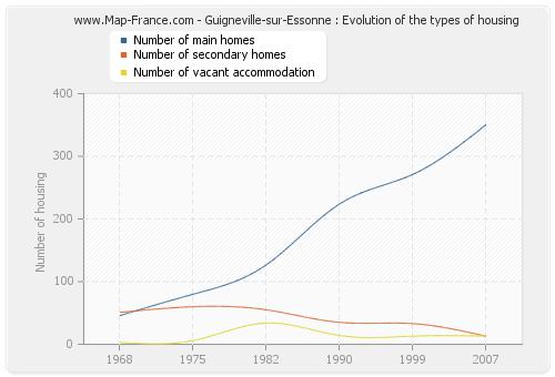 Guigneville-sur-Essonne : Evolution of the types of housing